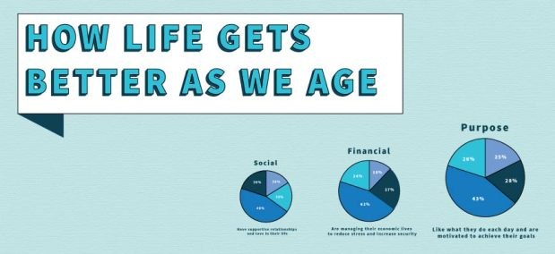 How life gets better as we age